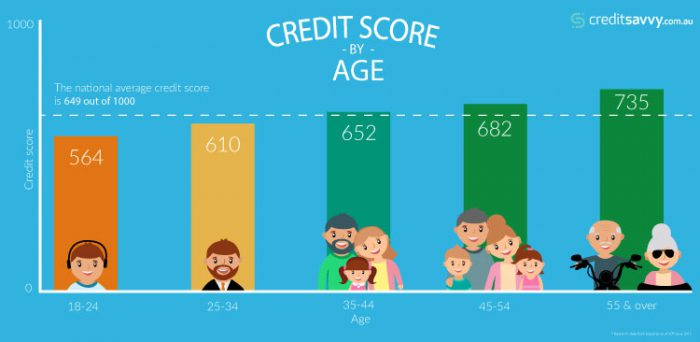 Young Aussies found to have the worst credit scores