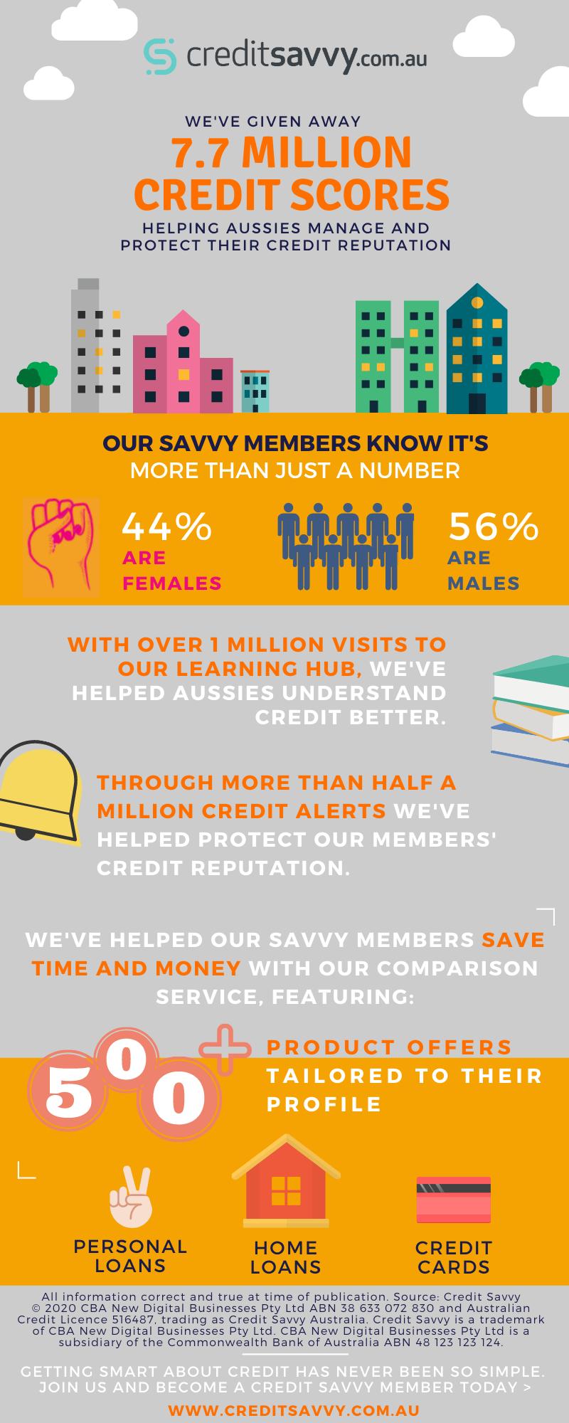 400K Credit Savvy Member Milestone Infographic