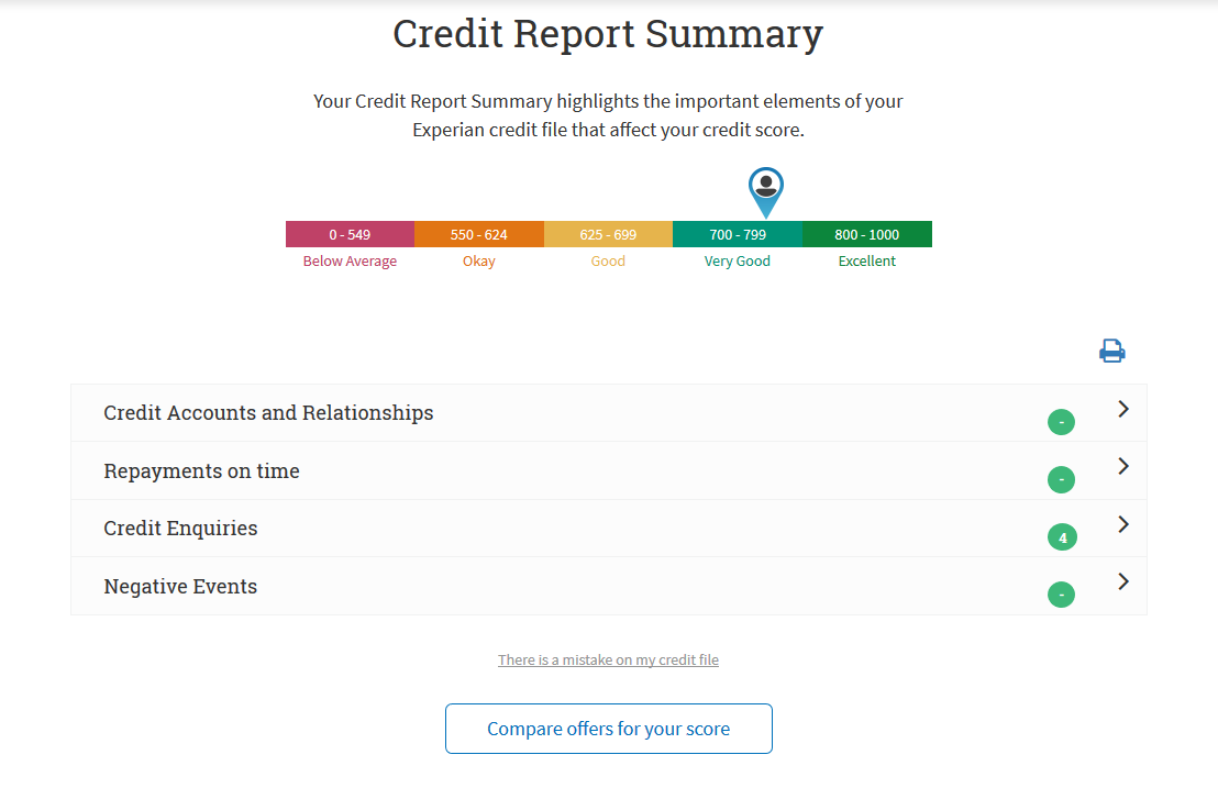 Credit Report Summary